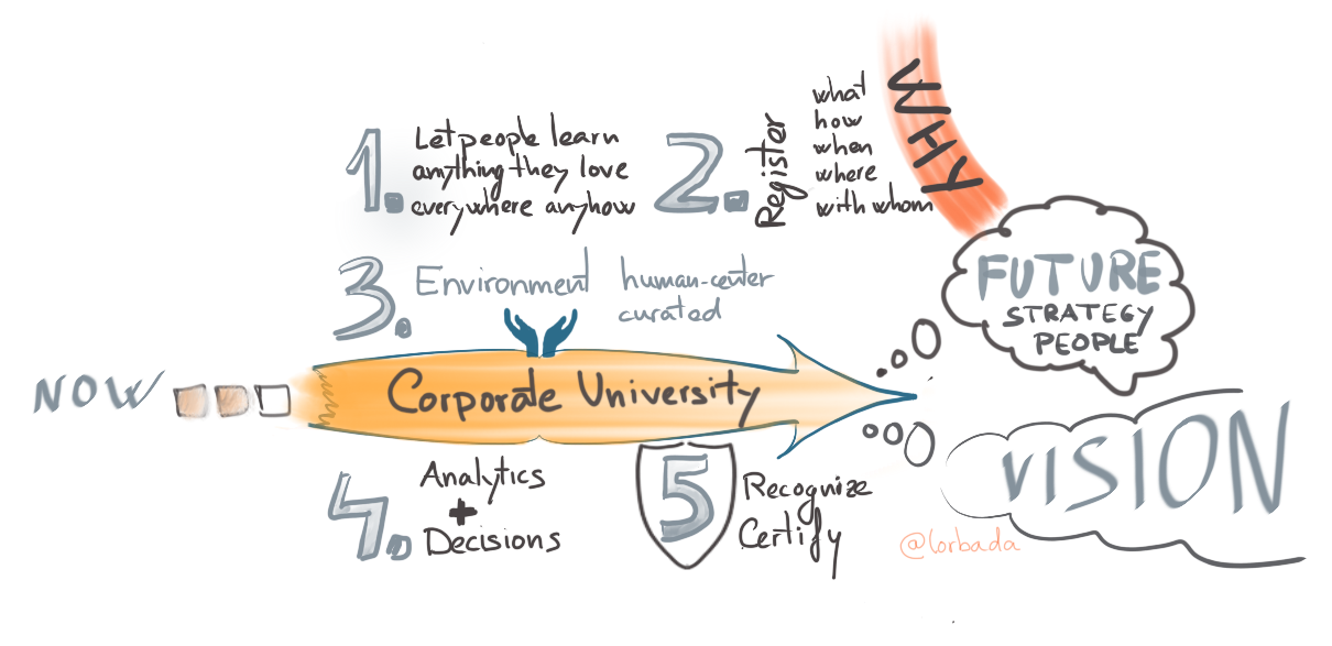 corporate university vision and mission