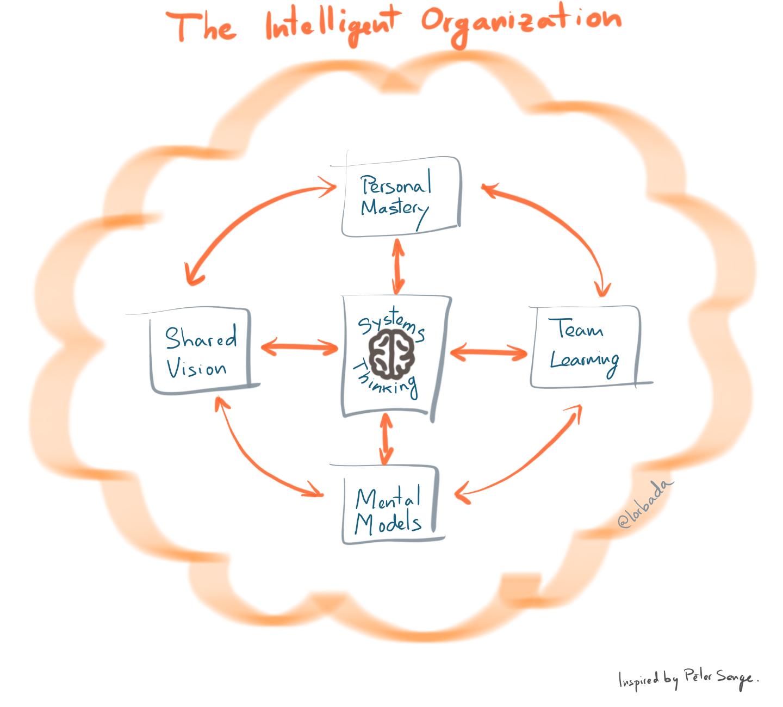 intelligent organization1