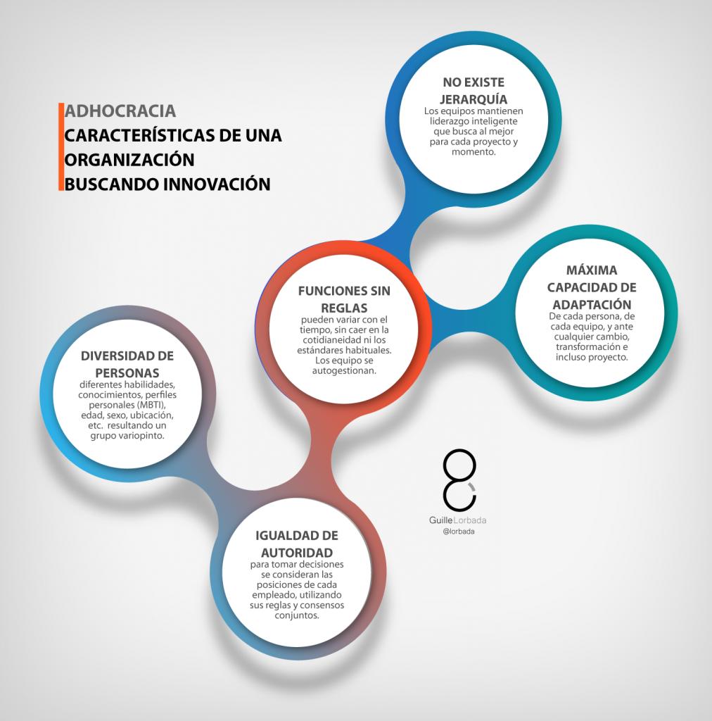 CARACTERISTICAS ADHOCRACIA-01