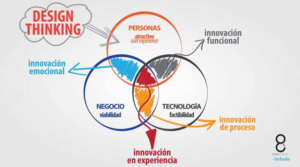 que-es-design-thinking-