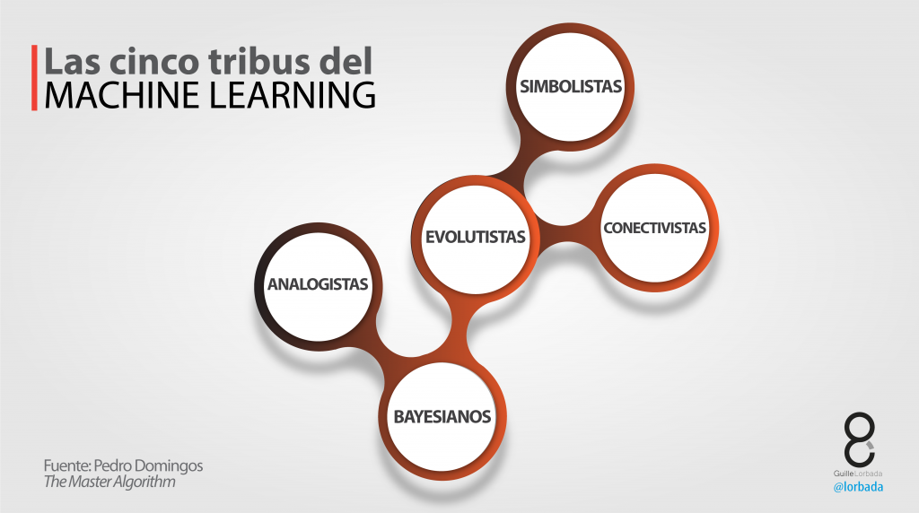 cinco-tribus-escuelas-machine-learning-03